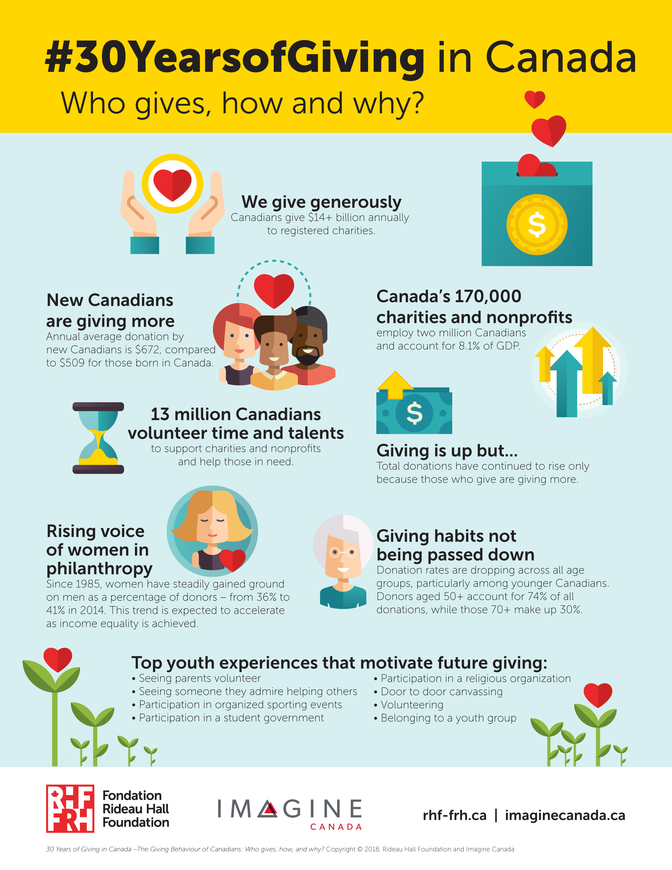 30 years of giving infographic
