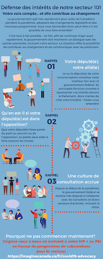 Advocacy Crash Course Infographic French