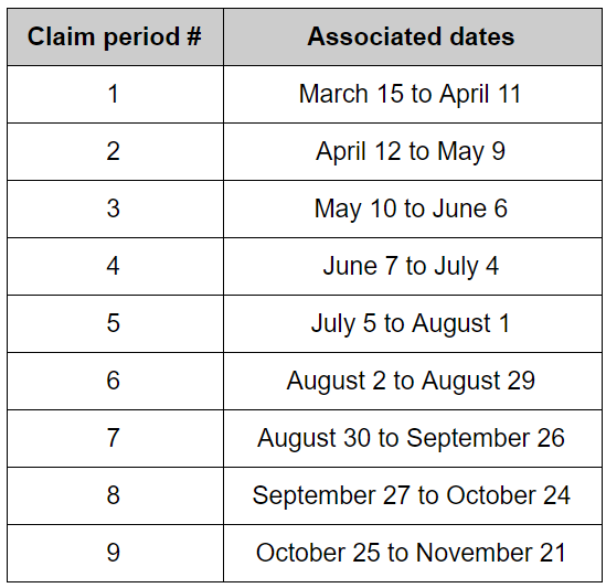 reference table for claim periods