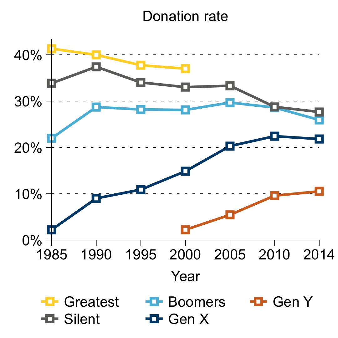 Line graph of donation rate by generation