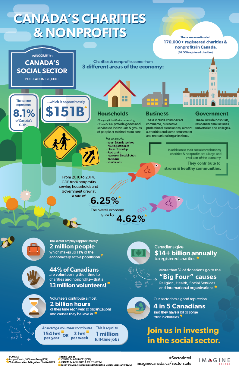 Stats about the Canadian charitable sector